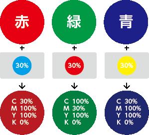 濁し(反対色)