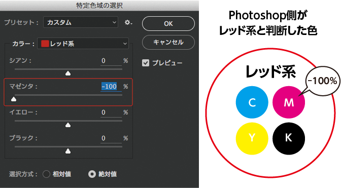 特定色域の選択図解