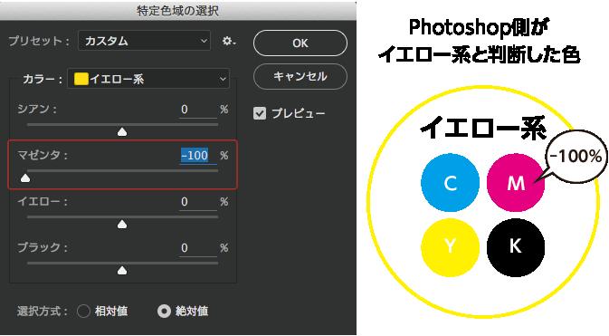 特定色域の選択図解2